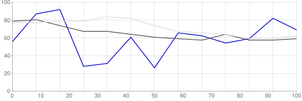 Rental vacancy rate in Pennsylvania